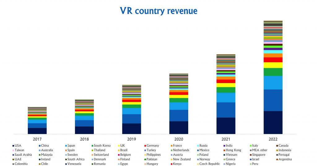 Digi-Capital-VR-country-revenue - Visartech Blog