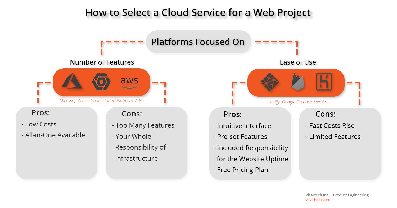 The Right Cloud Services for Web App development - Visartech Blog