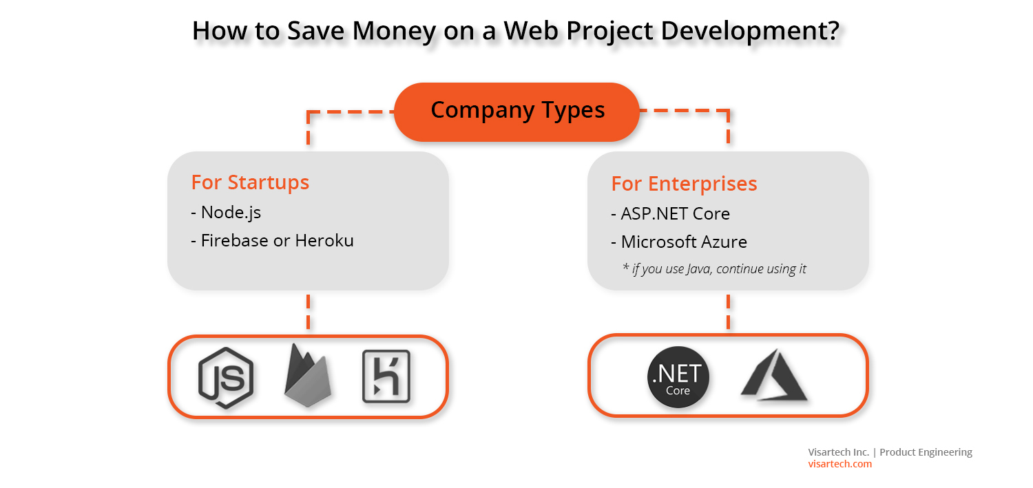 Choose the Right Technology Stack for Your Web Product Development - Visartech Blog