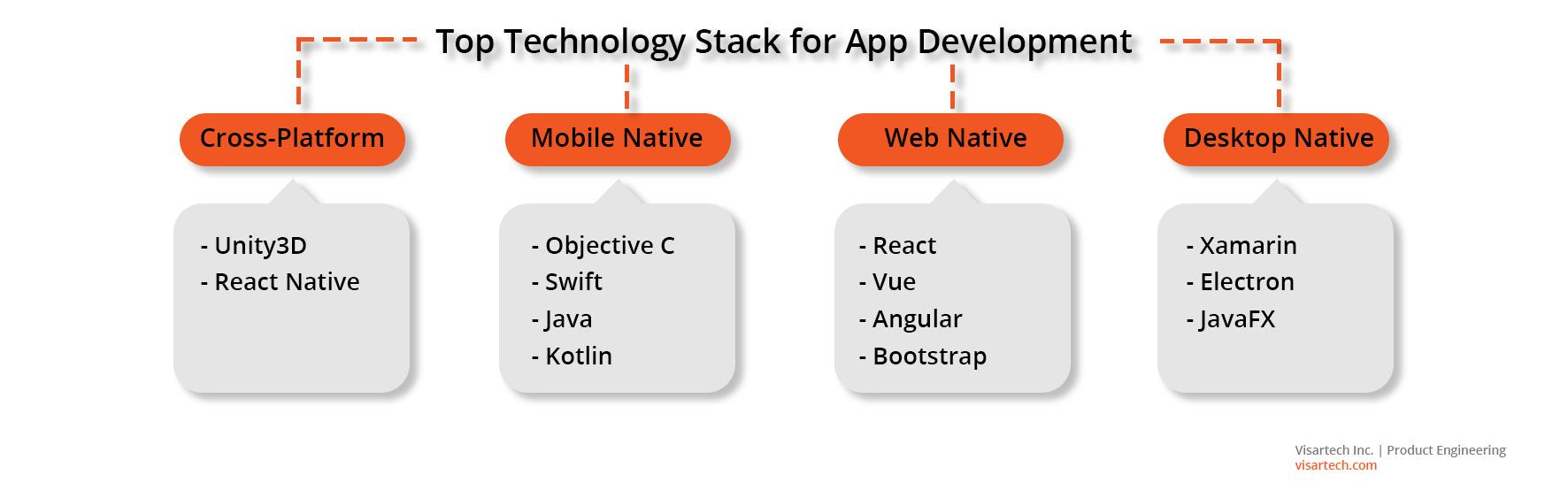 Top Technology Stack for App Development - Visartech Blog