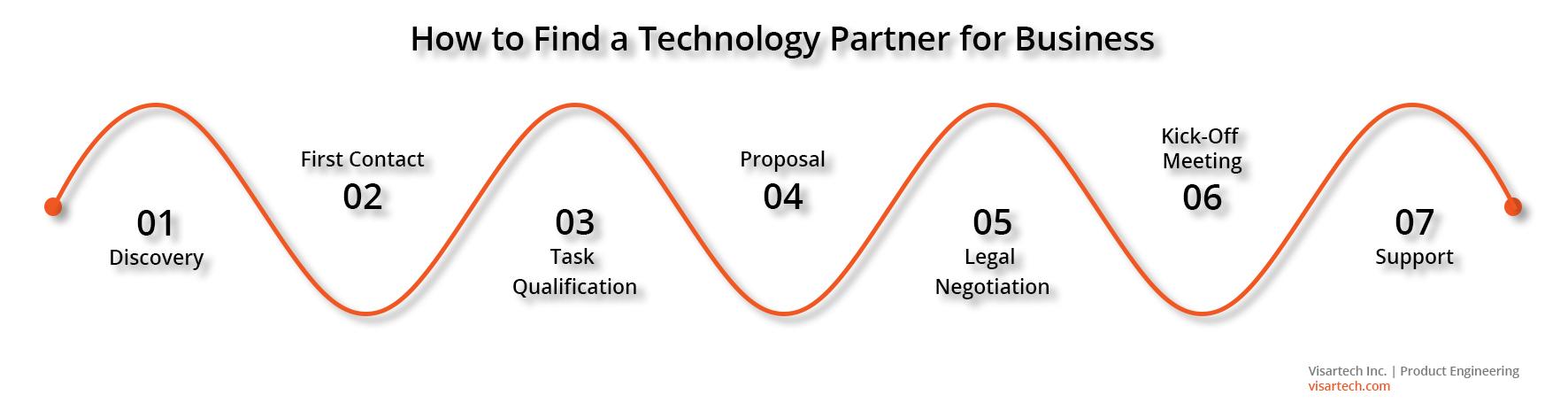 How to Find a Technology Partner for Business - Visartech Blog