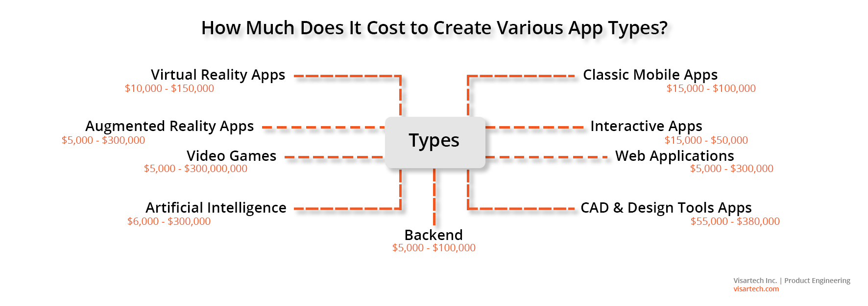 How Much Does It Cost to Create Various App Types - Visartech Blog
