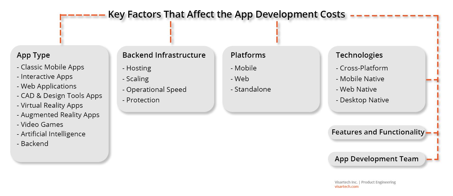 Key Factors That Affect the App Development Costs - Visartech Blog