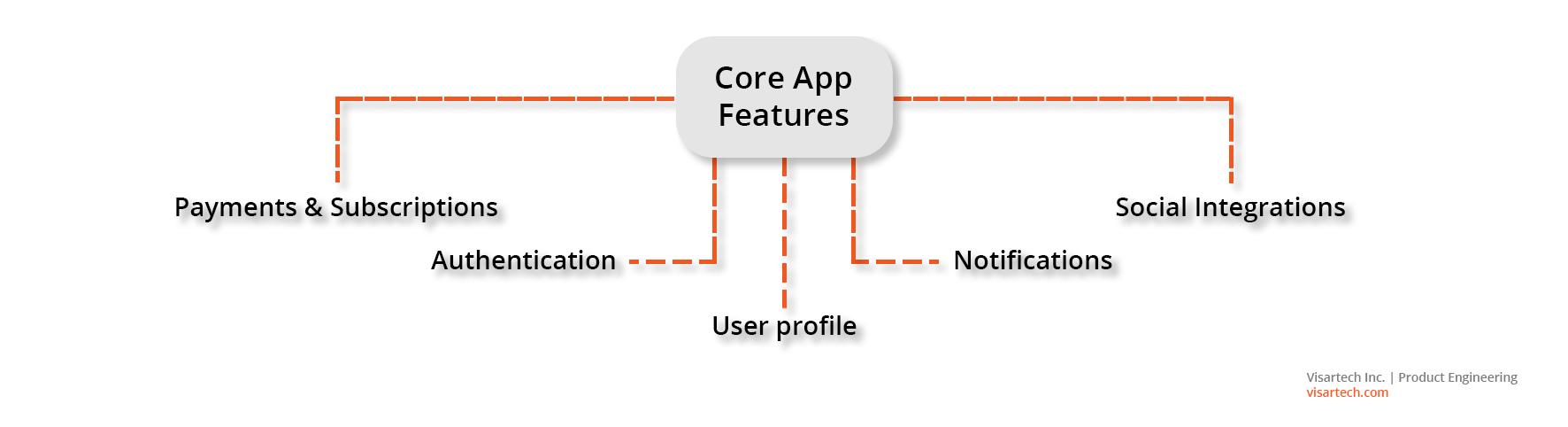 Core App Features - Visartech Blog