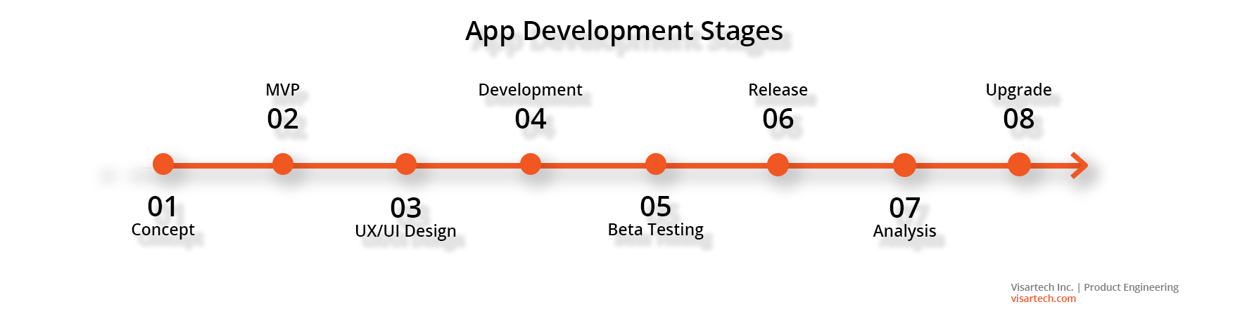 App Development Stages - Visartech Blog