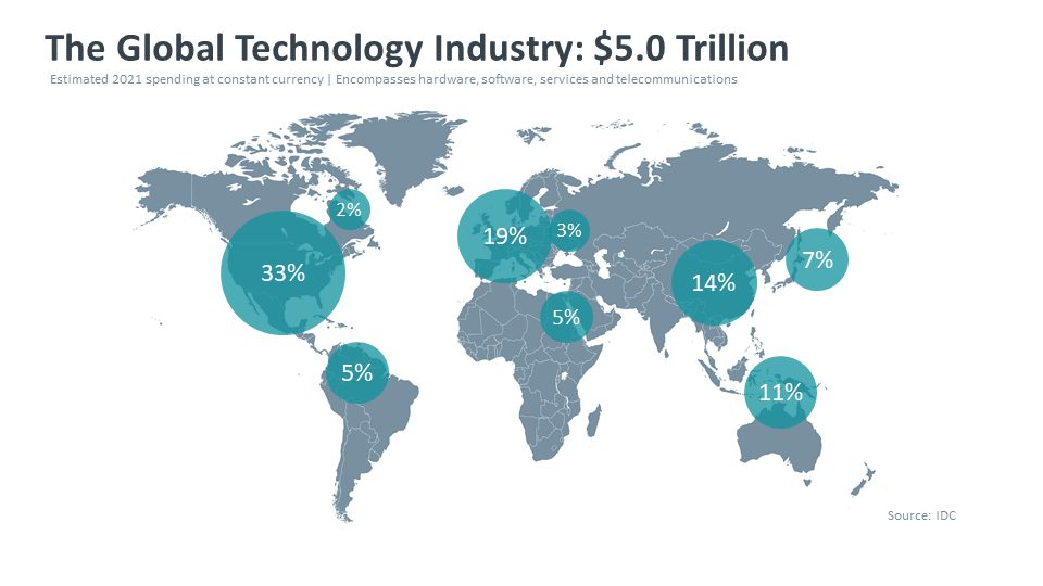 Tech industry market - Visartech Blog