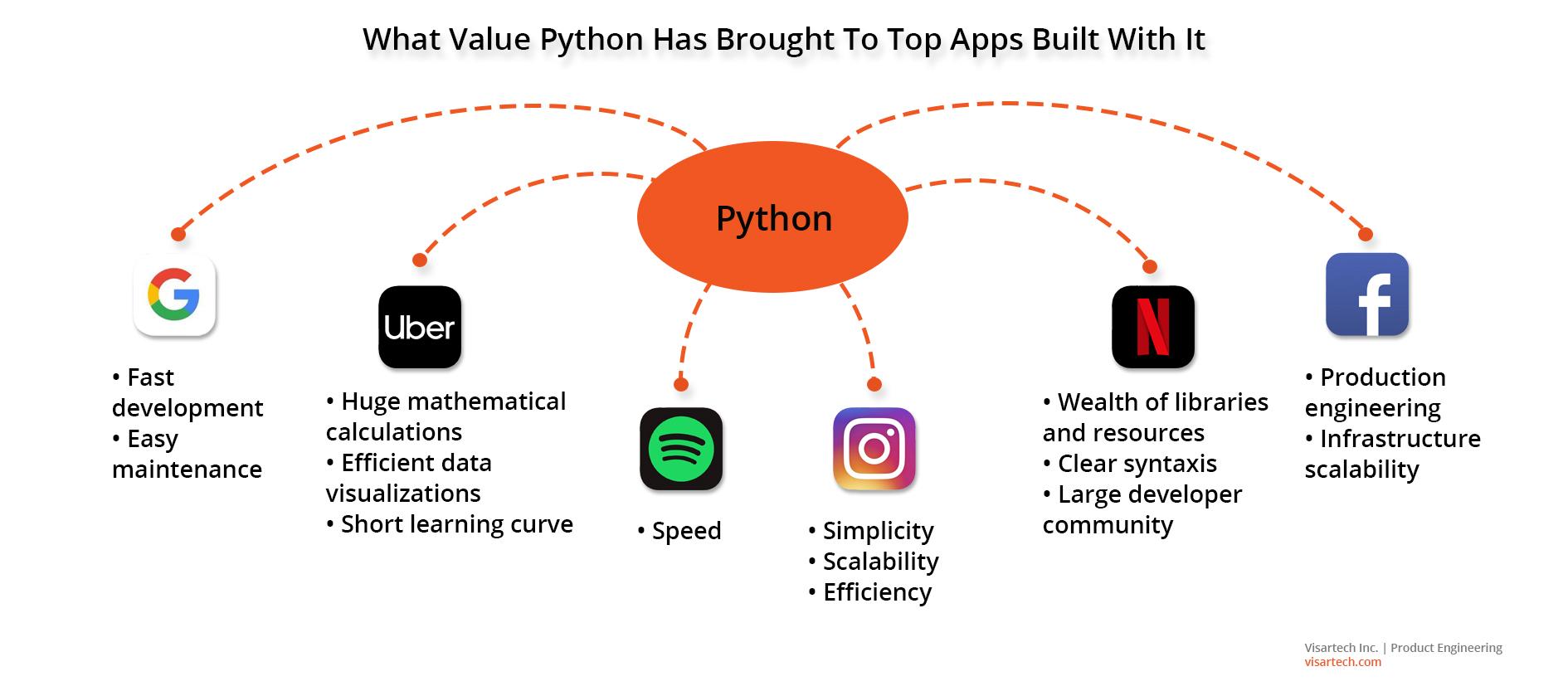 Top apps use Python - Visartech Blog