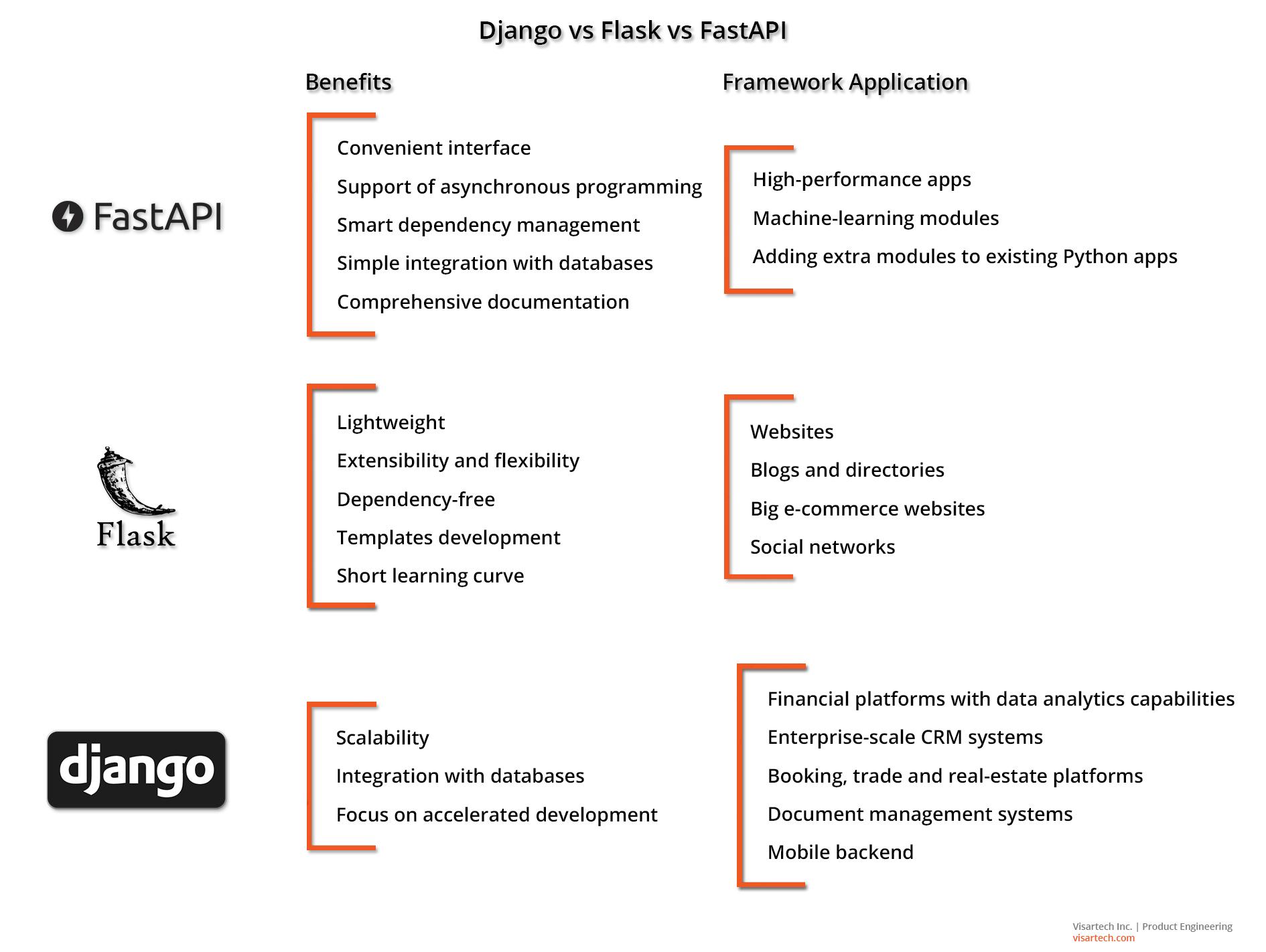 Python frameworks comparison - Visartech Blog