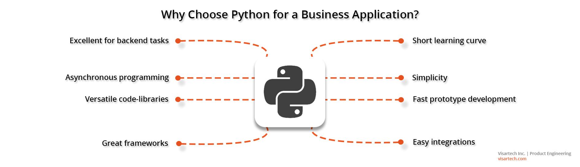 Benefits of Python in apps - Visartech Blog