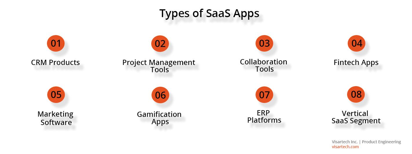 Types of SaaS apps - Visartech Blog