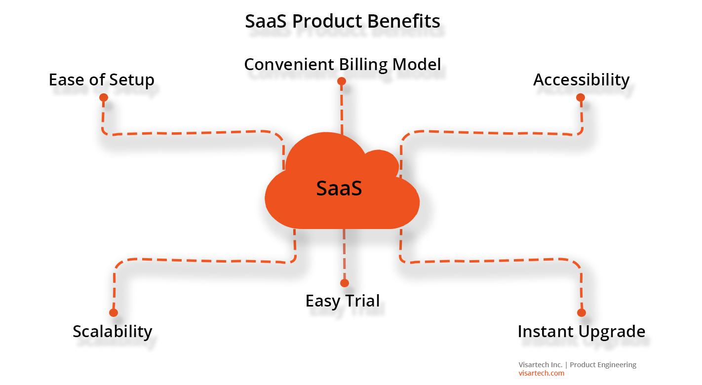 SaaS product benefits - Visartech Blog