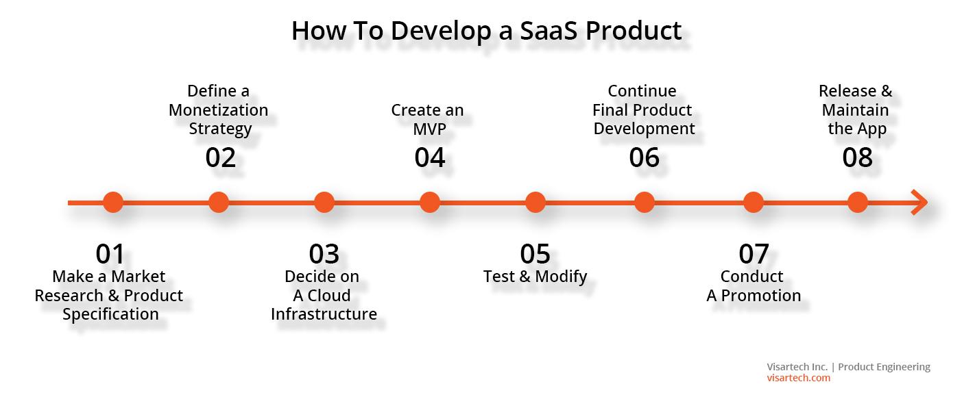 SaaS development stages - Visartech Blog