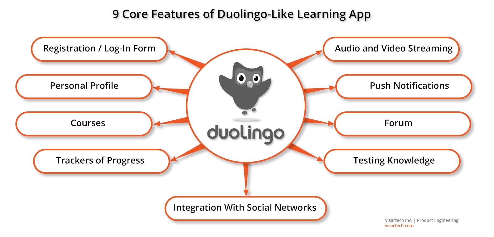 Top 9 Features of Duolingo-like Educational Apps - Visartech Blog