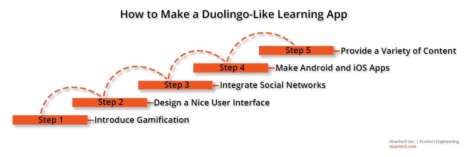 5 Clues on How to Create a Successful Learning App Like Duolingo - Visartech Blog