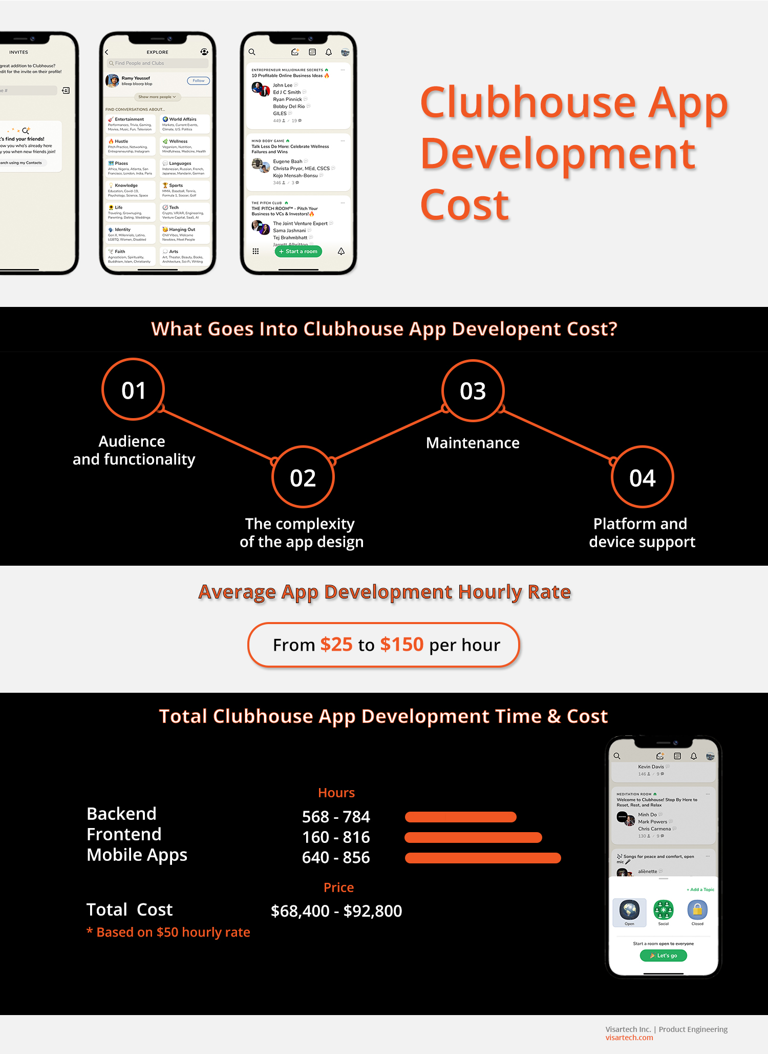 Clubhouse App Development Cost_ MVP Version - Visartech Blog