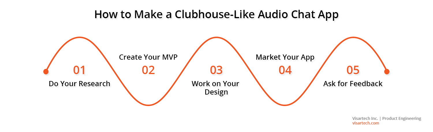 5 Steps to Developing an App Like Clubhouse - Visartech Blog