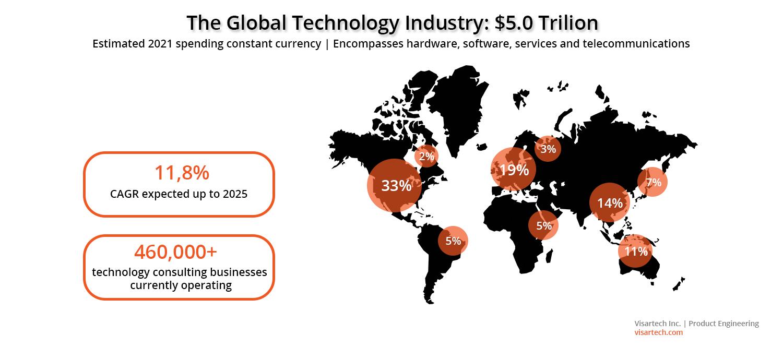 The Global Technology Industry - Visartech Blog