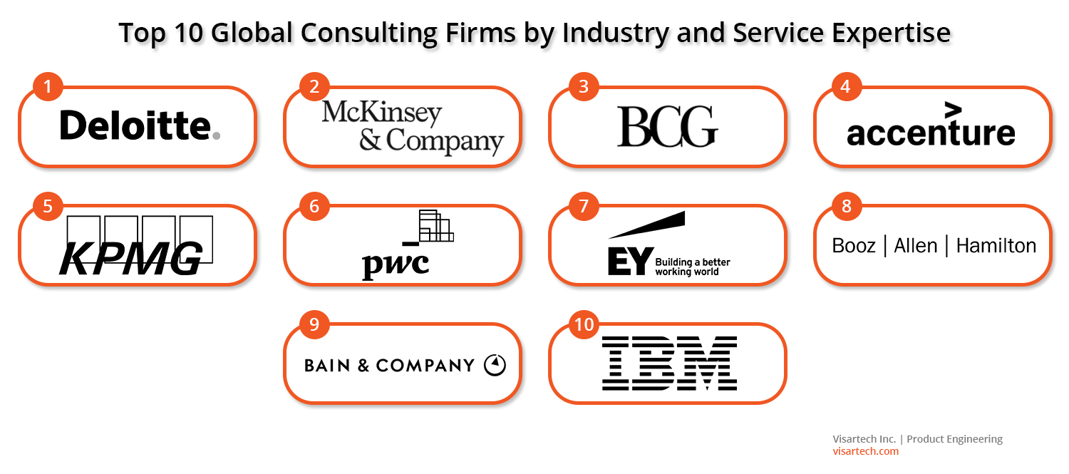 Technology Consulting Market Overview - Visartech Blog