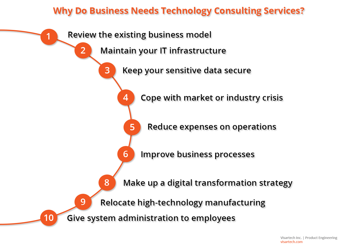 What Tech Consulting Companies Are Actually For - Visartech Blog