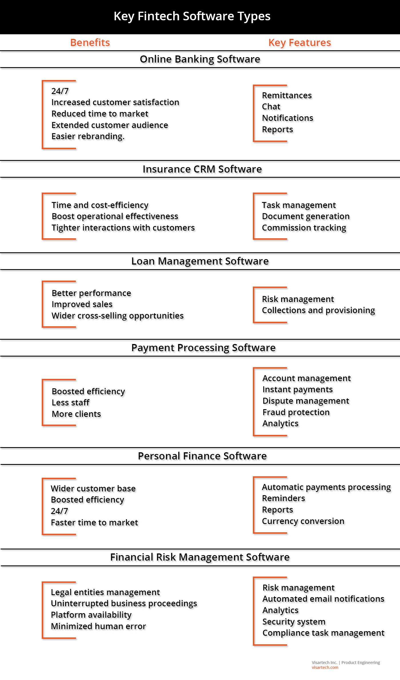 Key Fintech Software Types - Visartech Blog
