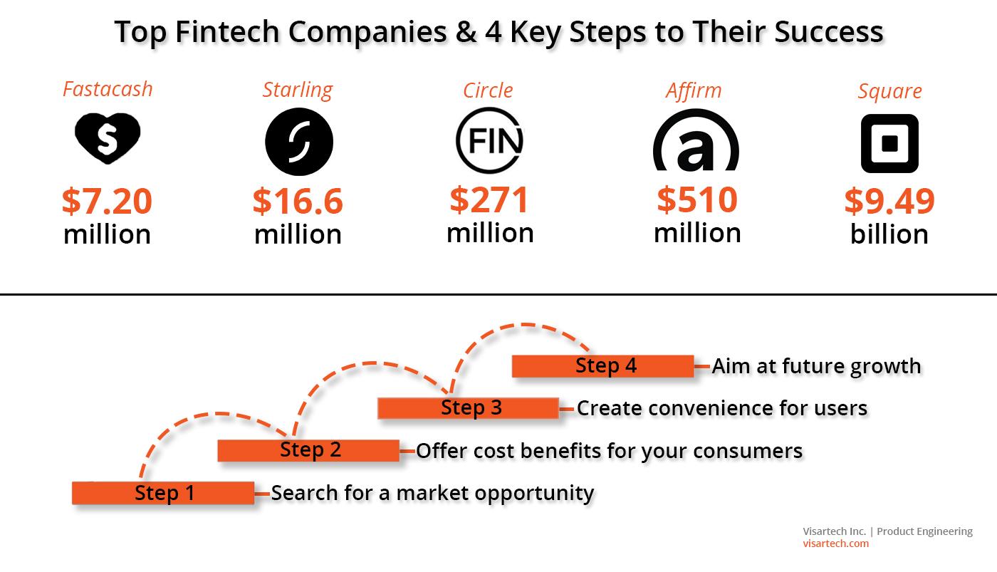 Top Fintech Companies _ 4 Key Steps to Their Success - Visartech Blog