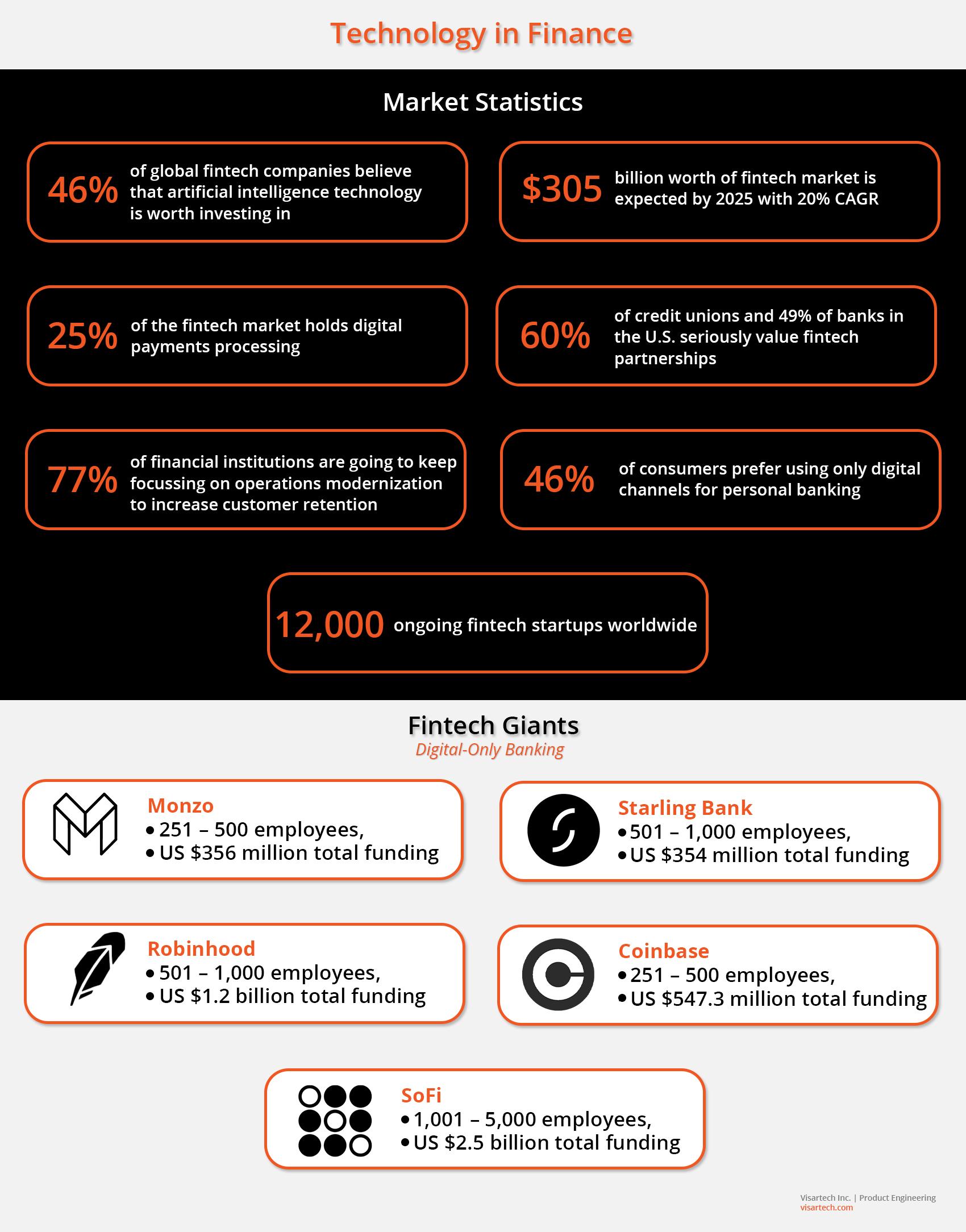 FinTech Market Overview - Visartech Blog