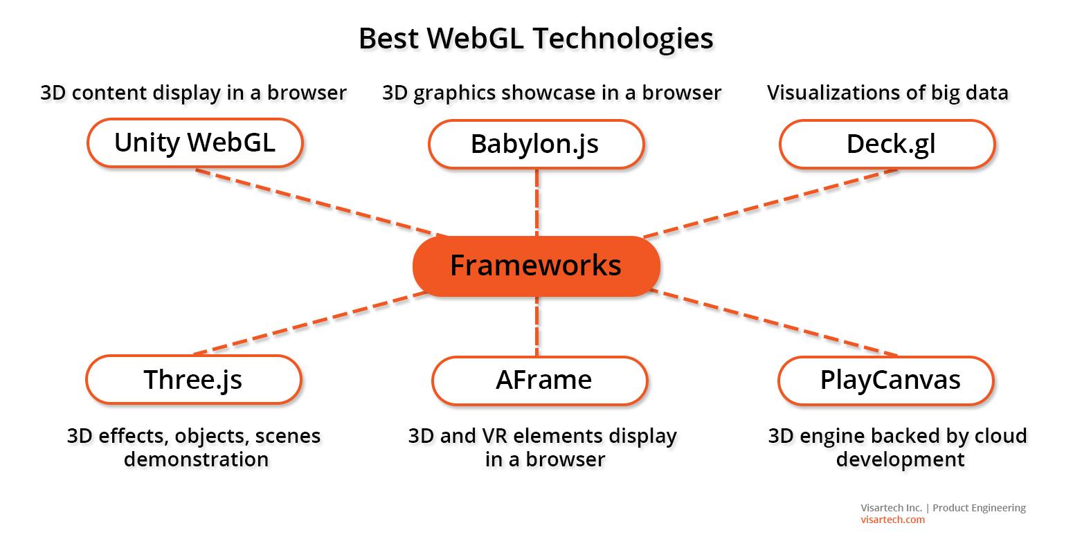Best WebGL Frameworks - Visartech Blog