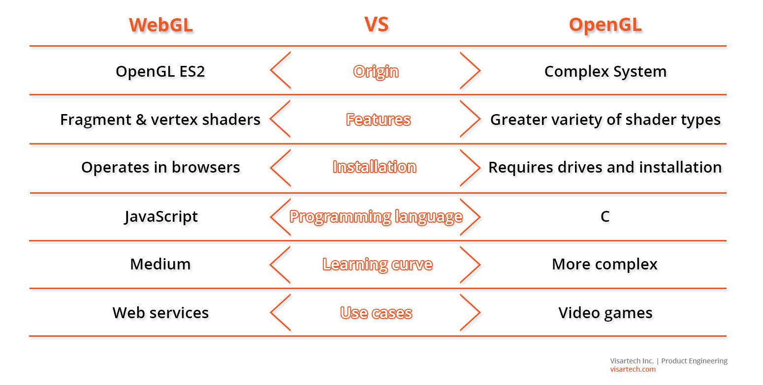 WebGL vs OpenGL - Visartech Blog
